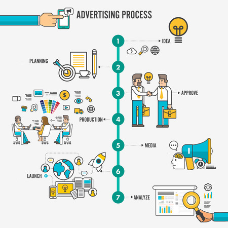 advertising process